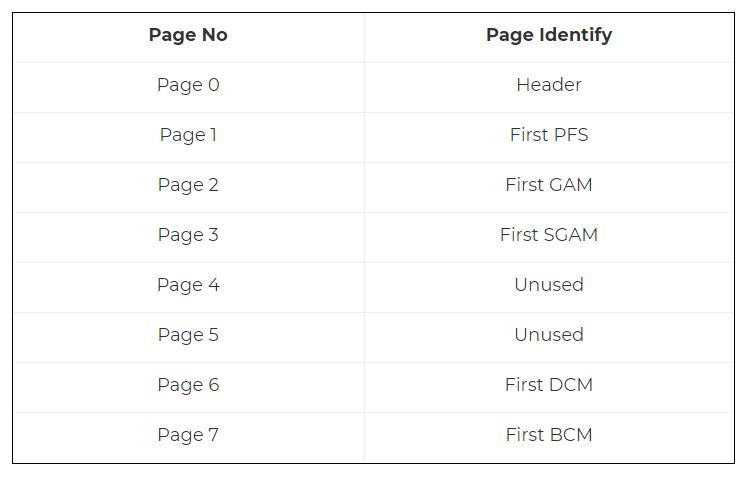 MS SQL server error 5172